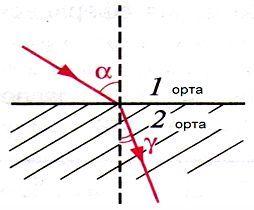 Механикалық энергия. Механикалық энергияның сақталу заңы.(7с)  Жарықтың сынуы. Жарықтың сыну заңдары(8с)